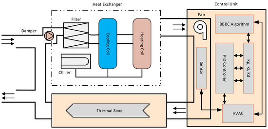 algorithms   free full-text   fast tuning of the pid controller in an hvac  system using the big bang–big crunch algorithm and fpga technology