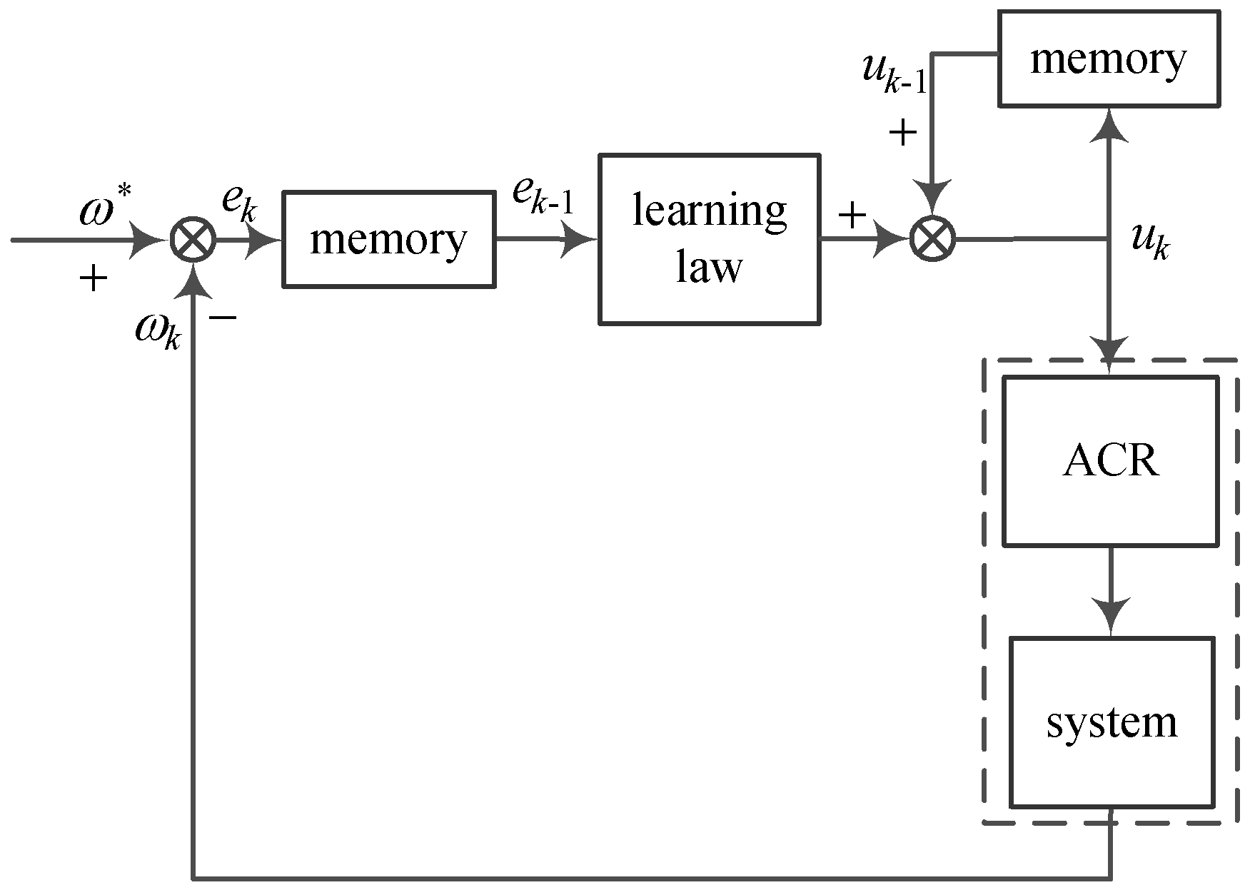 Algorithms Free Full Text Accelerated Iterative Learning Control Servo Motor Controller No