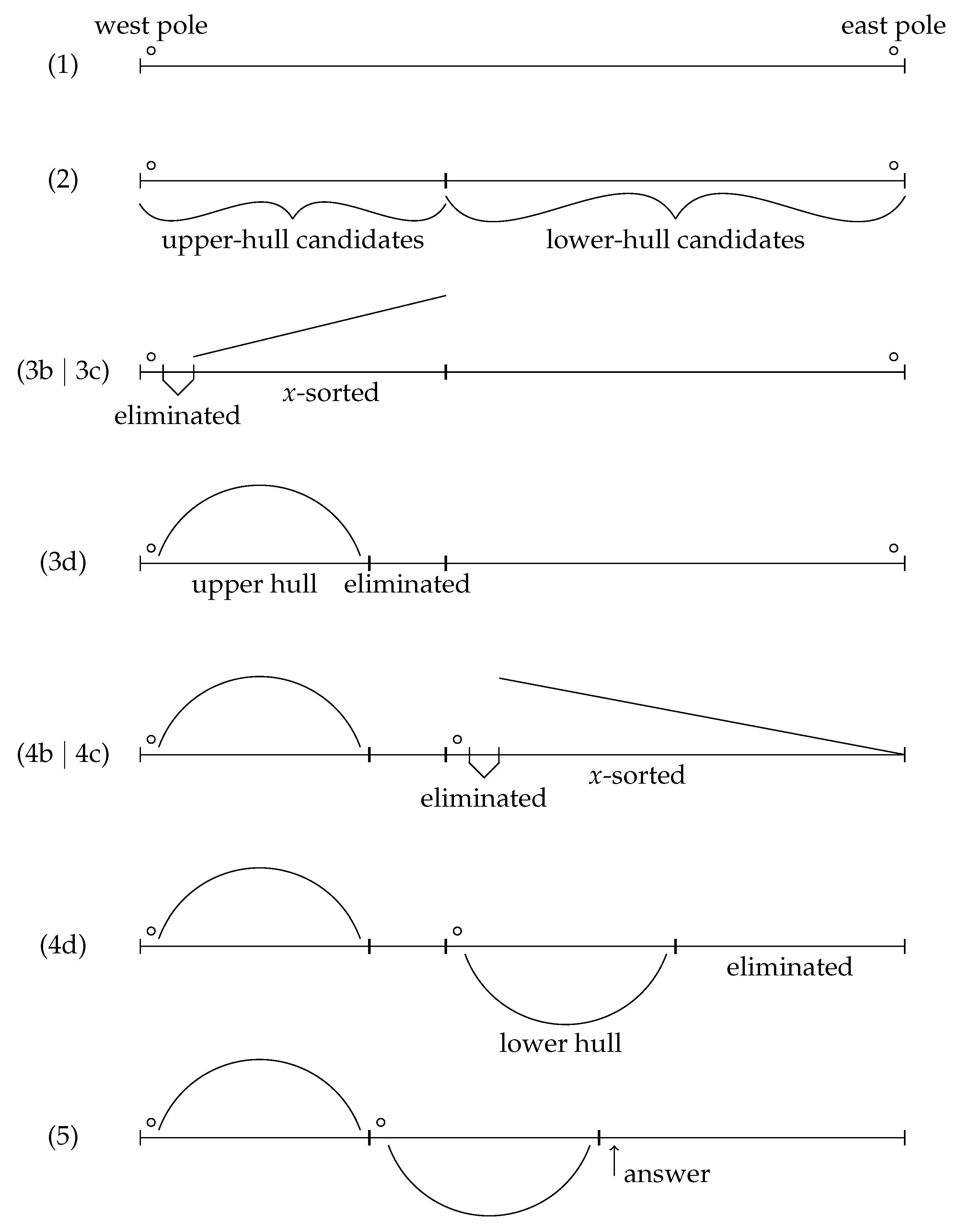 Algorithms | Free Full-Text | Convex-Hull Algorithms