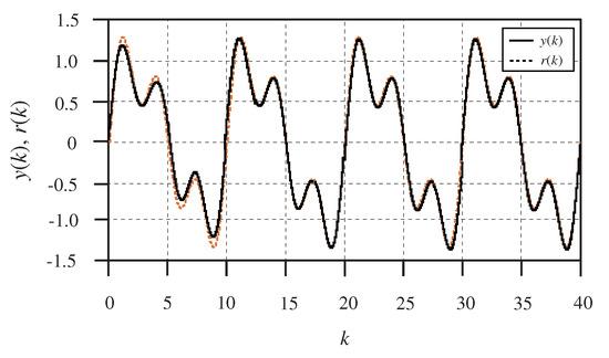 Algorithms   Special Issue : Parameter Estimation Algorithms and Its