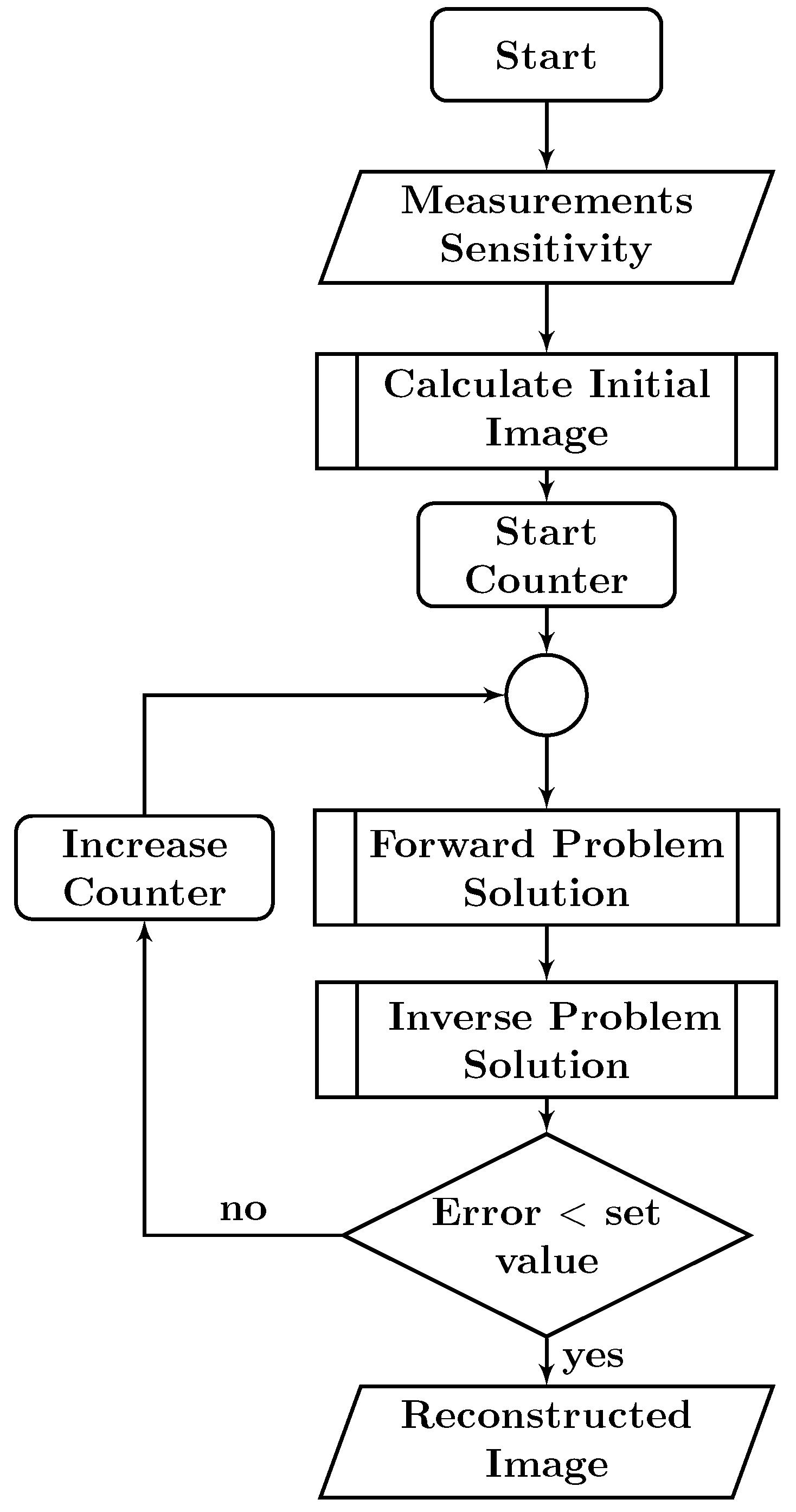 Algorithms   Free Full-Text   FPGA Implementation of ECT
