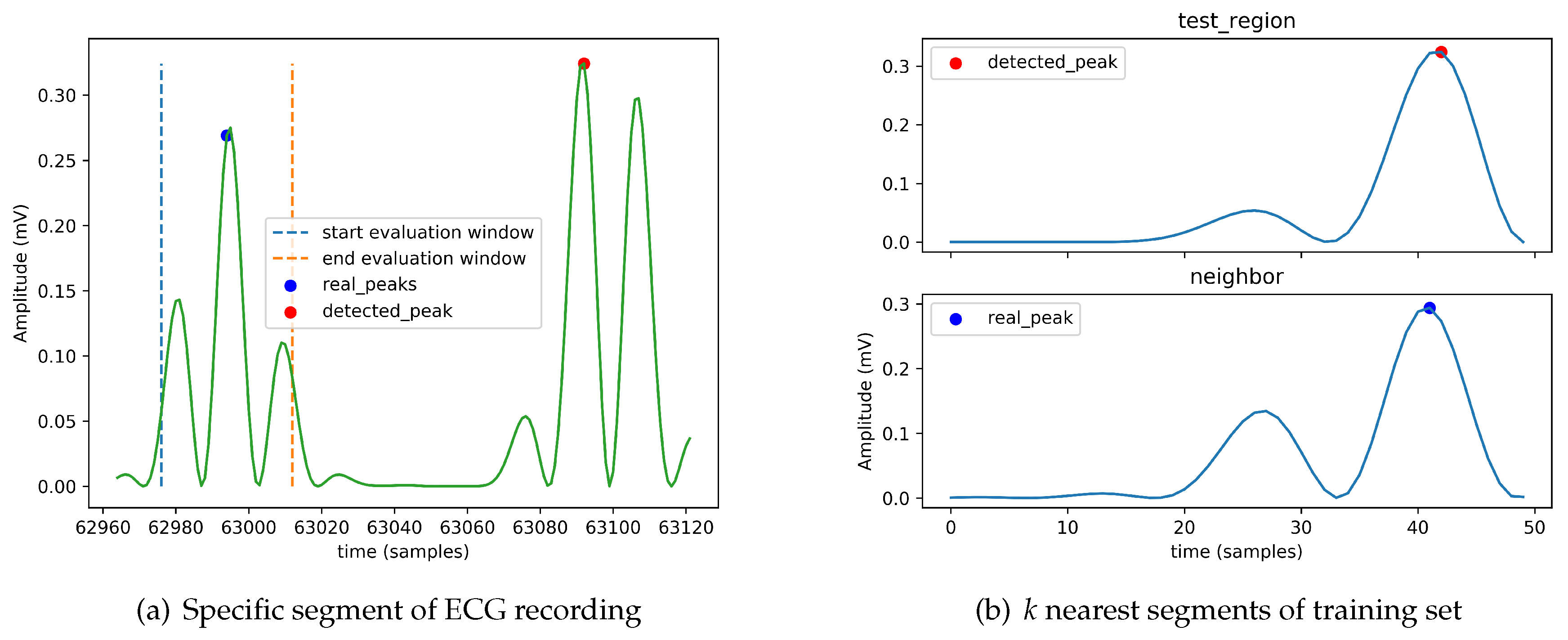 Algorithms | Free Full-Text | Fog-Computing-Based Heartbeat