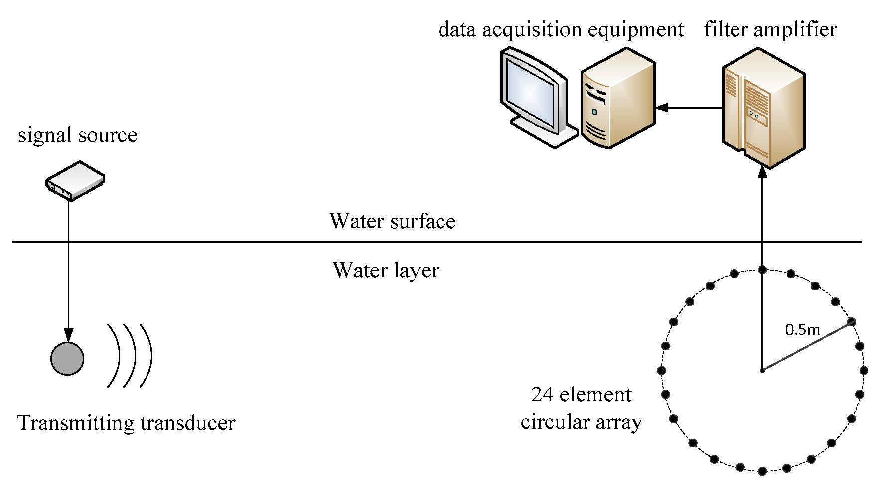 Algorithms   Free Full-Text   Optimized Sonar Broadband