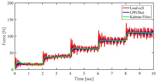 Algorithms Free Full Text Kalman Filter Based Tension Control