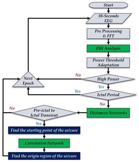 Algorithms | An Open Access Journal from MDPI