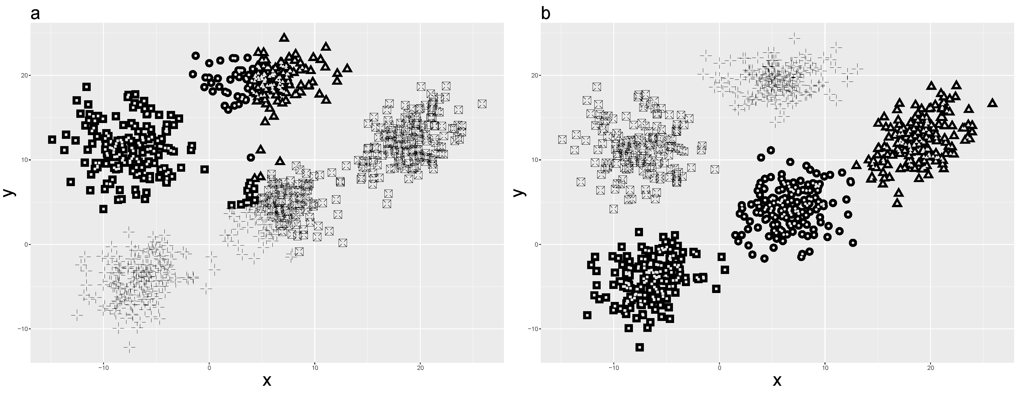 Algorithms   Free Full-Text   Simple K-Medoids Partitioning
