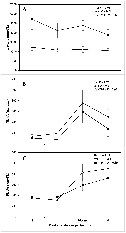 Animals | Free Full-Text | Alterations of Innate Immunity Reactants
