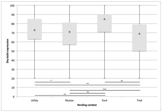Animals, Vol. 9, Pages 448: The Perceived Value of Behavioural Traits in Australian Livestock Herding Dogs Varies with the Operational Context