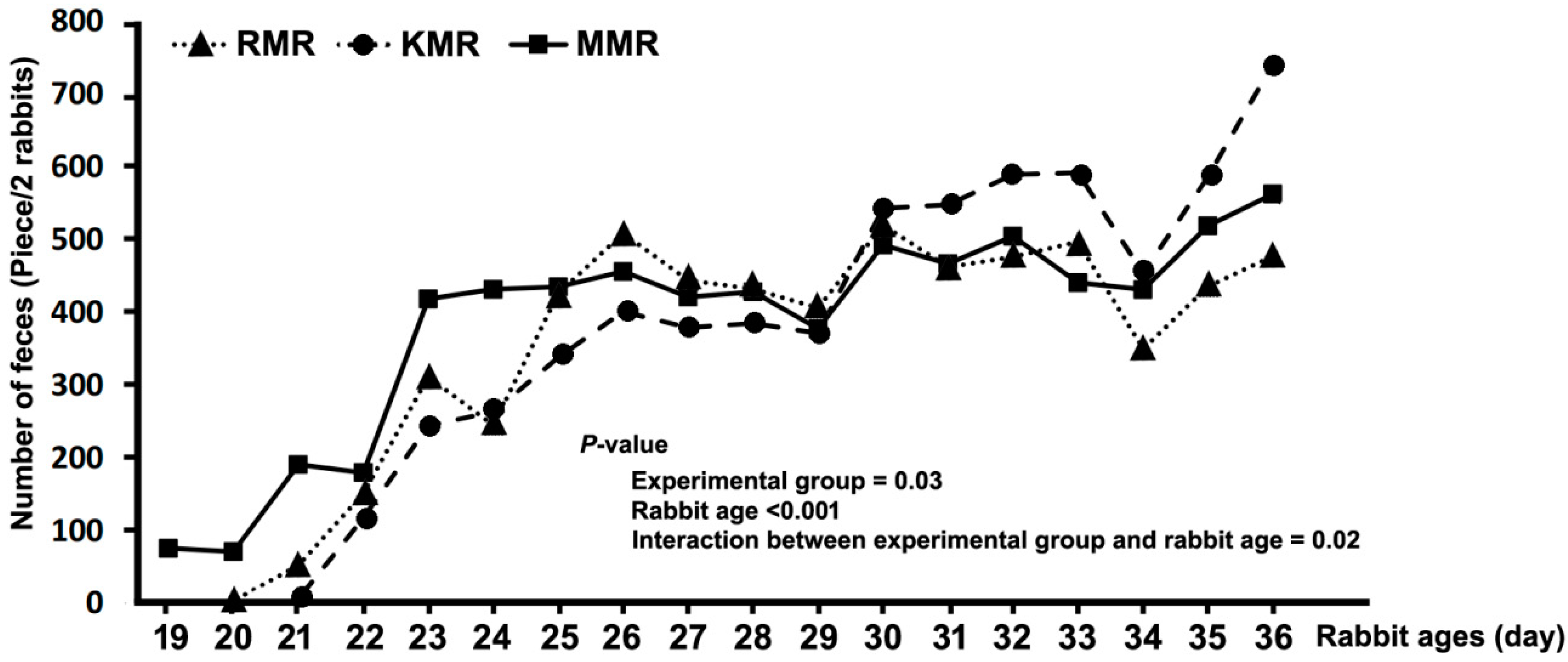 Animals Free Full Text Comparison Of Rabbit Kitten And Mammal Milk Replacer Efficiencies In Early Weaning Rabbits Html