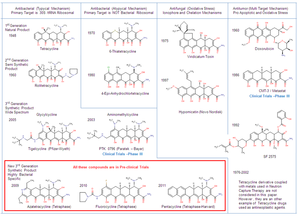 structure activity relationship of tetracycline pdf converter