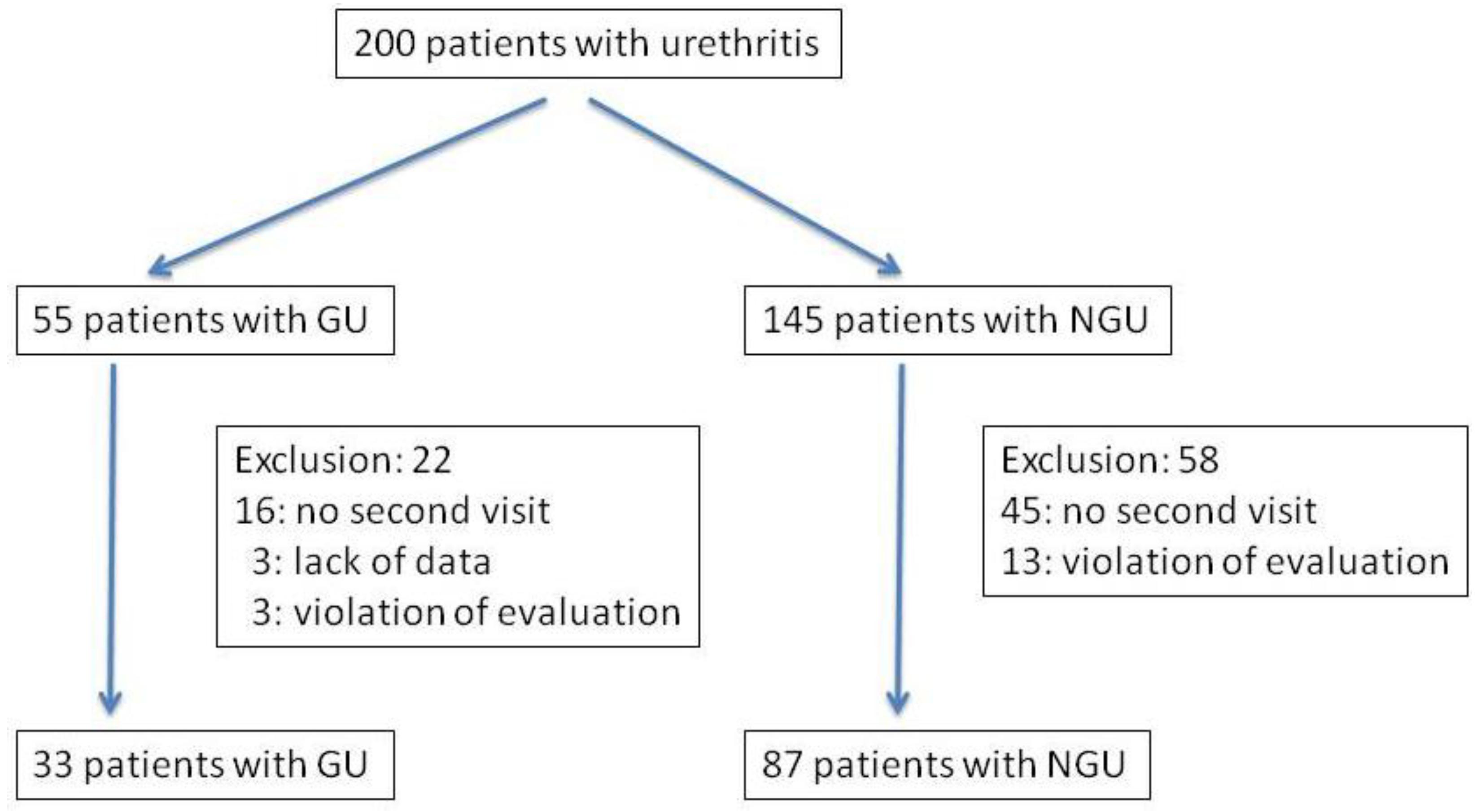 Urethritis