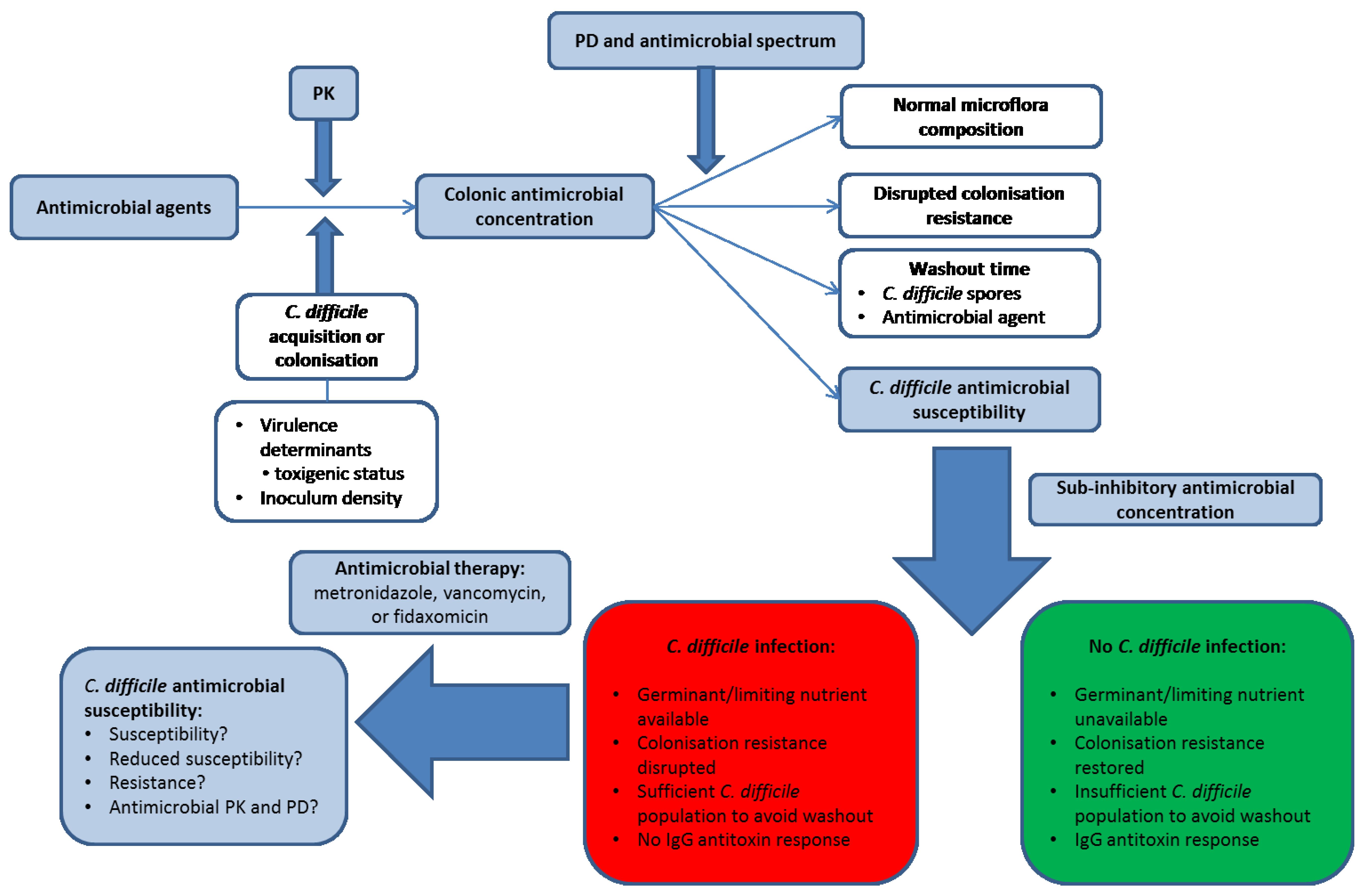 Antibiotics Free Full Text Antimicrobial Resistance