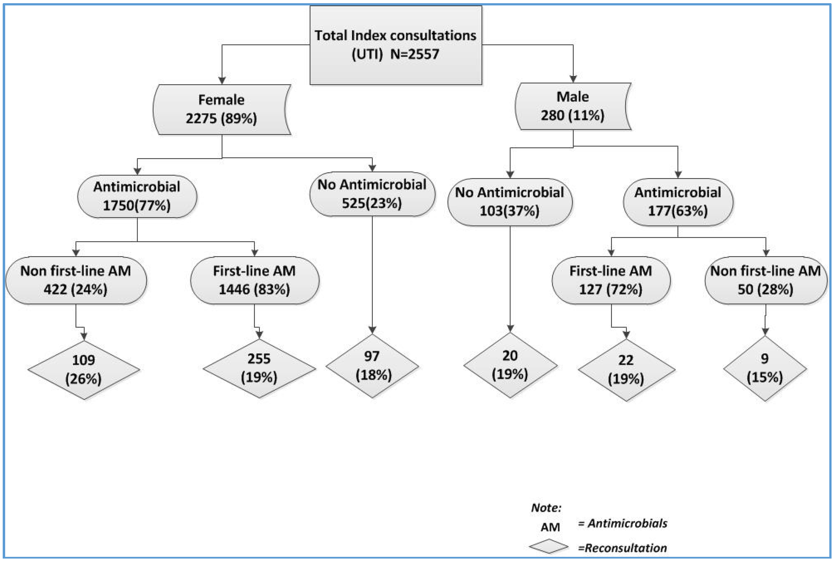 Antibiotics Free Full Text Reconsultation And Antimicrobial