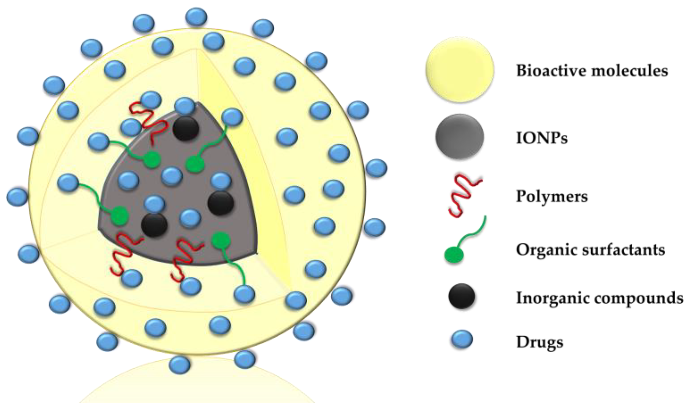 Antibiotics | Free Full-Text | Iron Oxide Nanoparticles for
