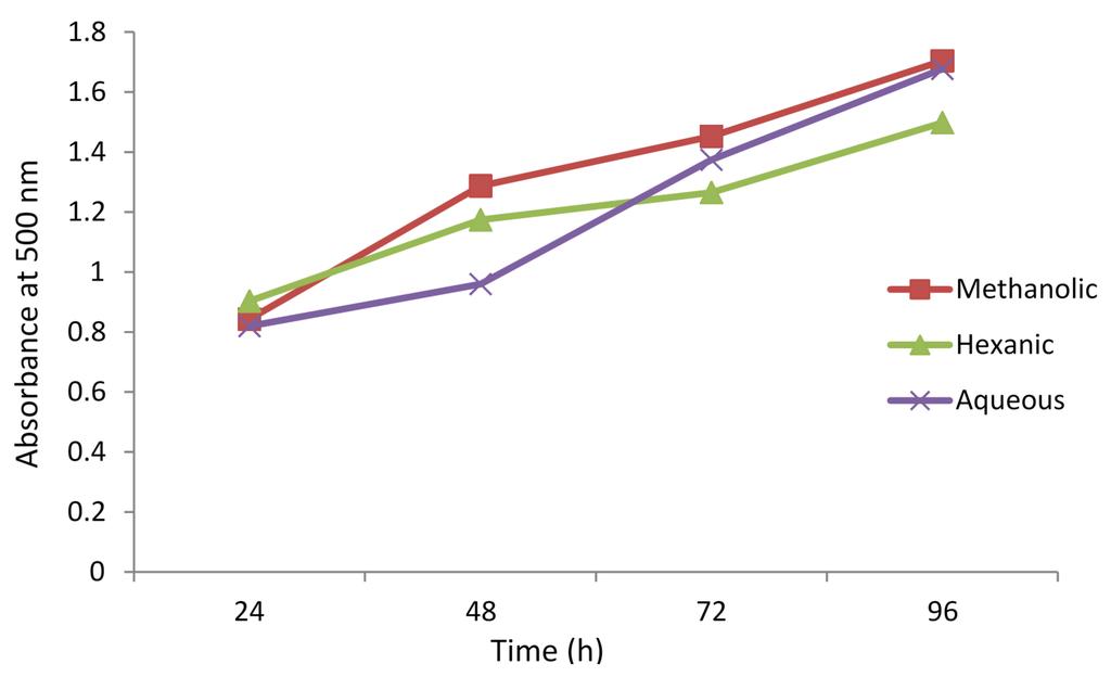 antioxidant activity of flavonoids pdf