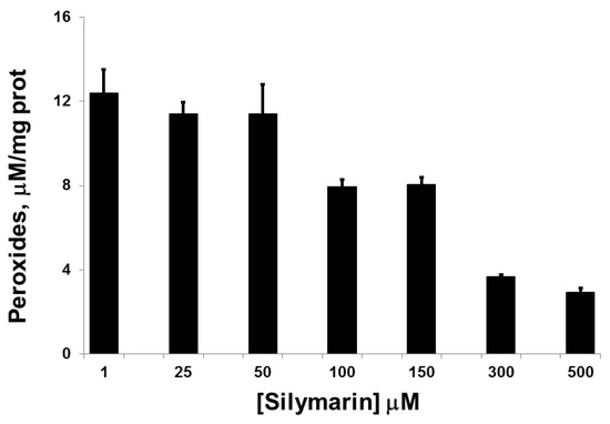 Silymarin Activates c-AMP Phosphodiesterase and Stimulates Insulin Secretion in a Glucose-Dependent Manner in HIT-T15 Cells