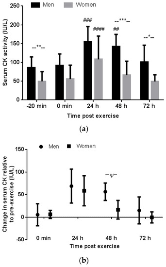 The Effect of Gender and Menstrual Phase on Serum Creatine Kinase Activity and Muscle Soreness Following Downhill Running