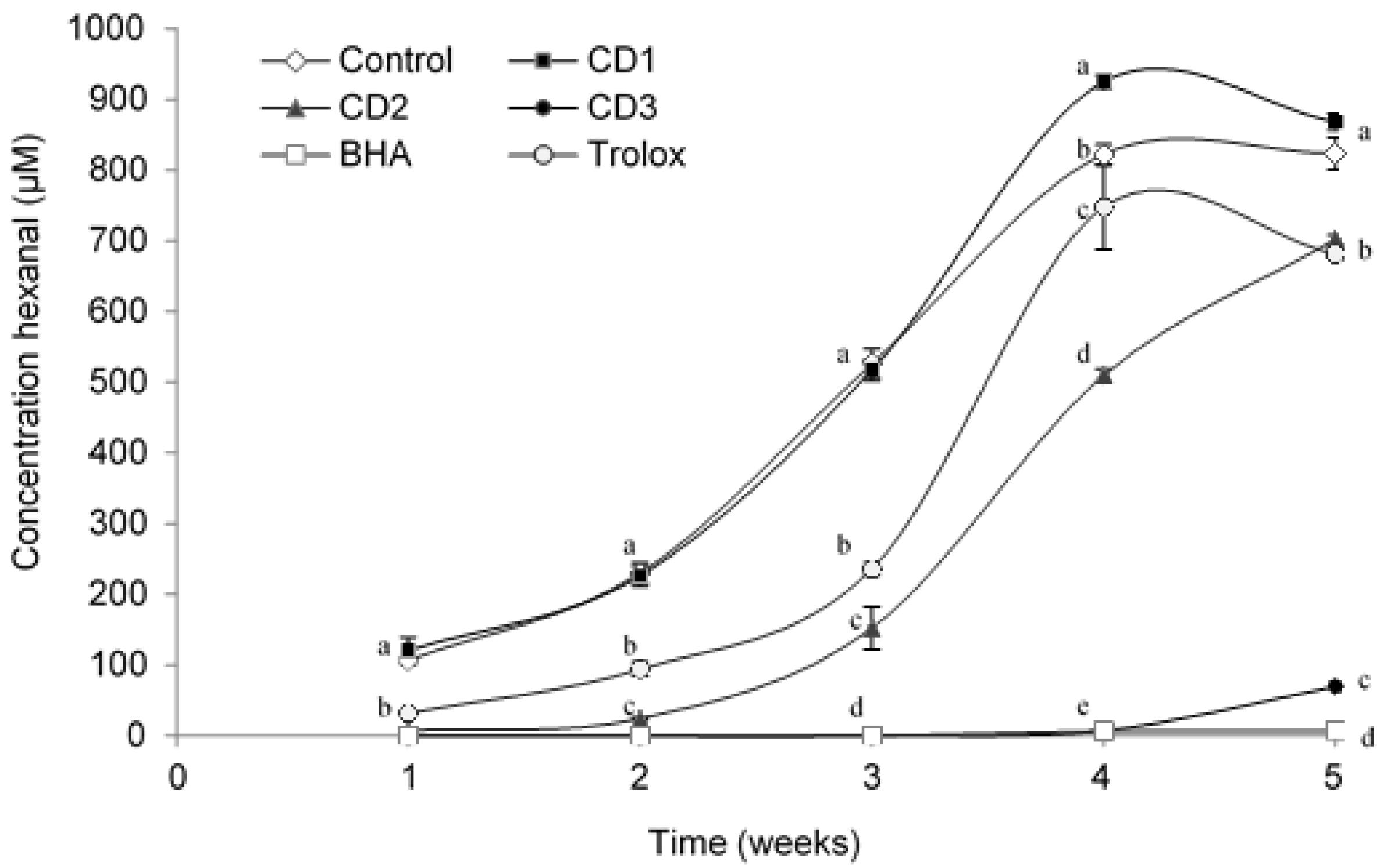 Antioxidants free full text effect of leaves of caesalpinia antioxidants 06 00019 g005 pooptronica