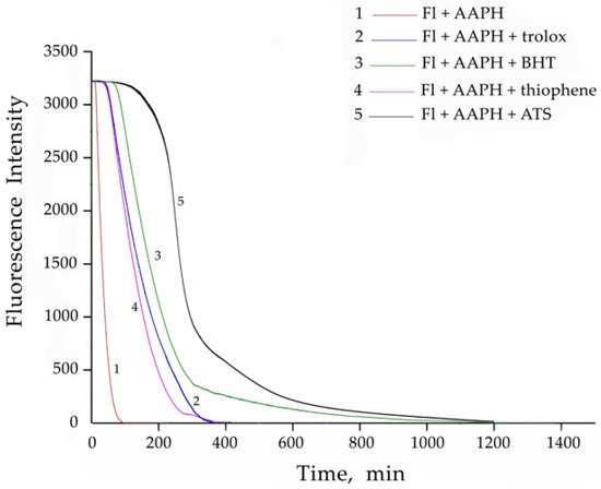 Antioxidant Properties of Selenophene, Thiophene and Their Aminocarbonitrile Derivatives