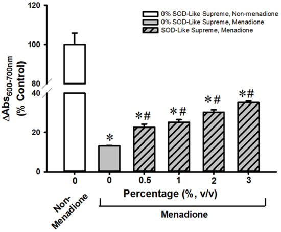 Acute Pre-Post-Treatment with 8th Day SOD-Like Supreme a Free Radical Scavenging Health Product Protects against Oxidant-Induced Injury in Cultured Cardiomyocytes and Hepatocytes In Vitro as Well as in Mouse Myocardium and Liver I