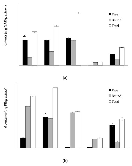 Phenolic Compositions and Antioxidant Properties in Bark, Flower, Inner Skin, Kernel and Leaf Extracts of Castanea crenata Sieb. et Zucc