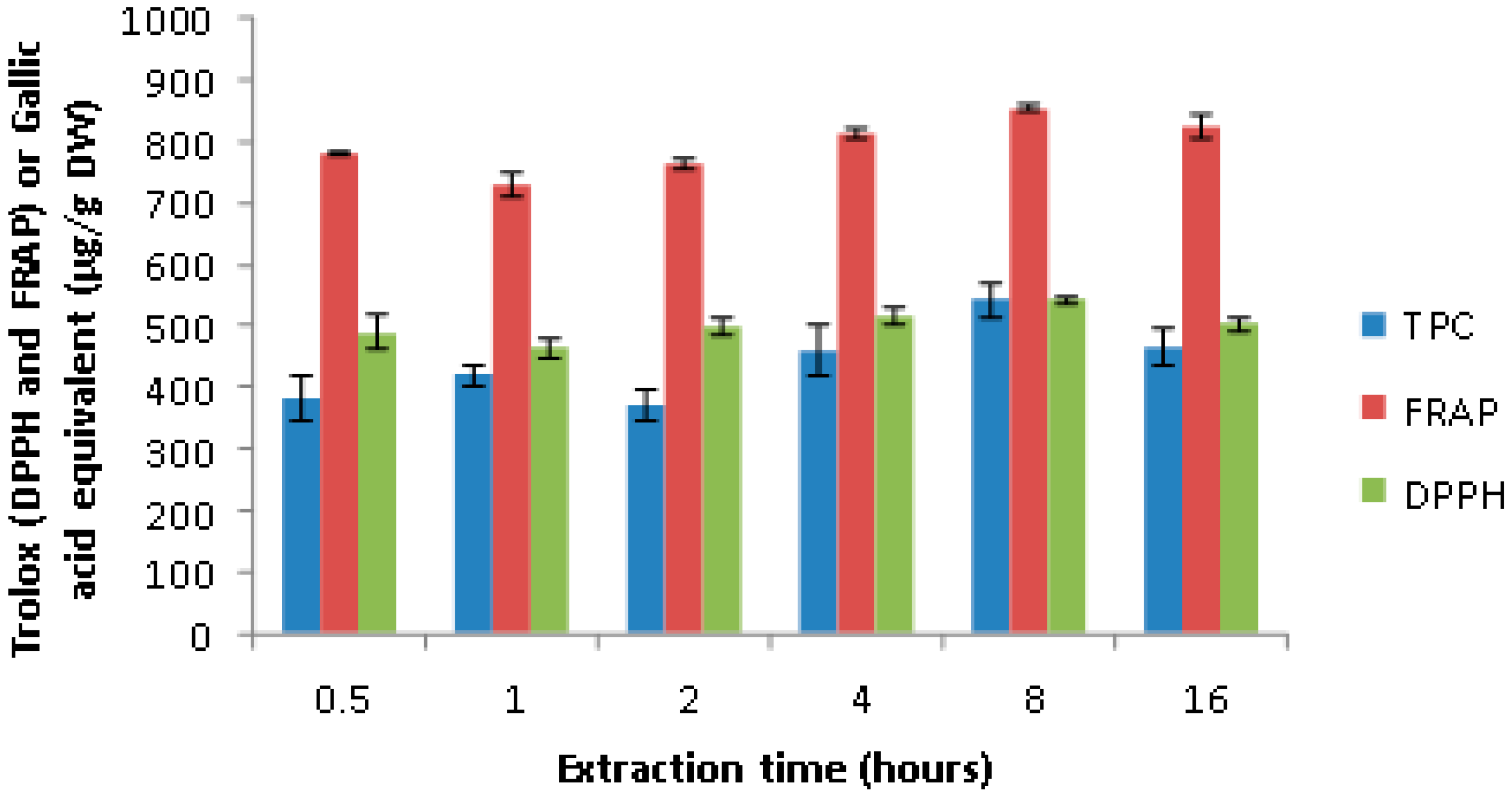 Antioxidants   Free Full-Text   Enrichment and Assessment of