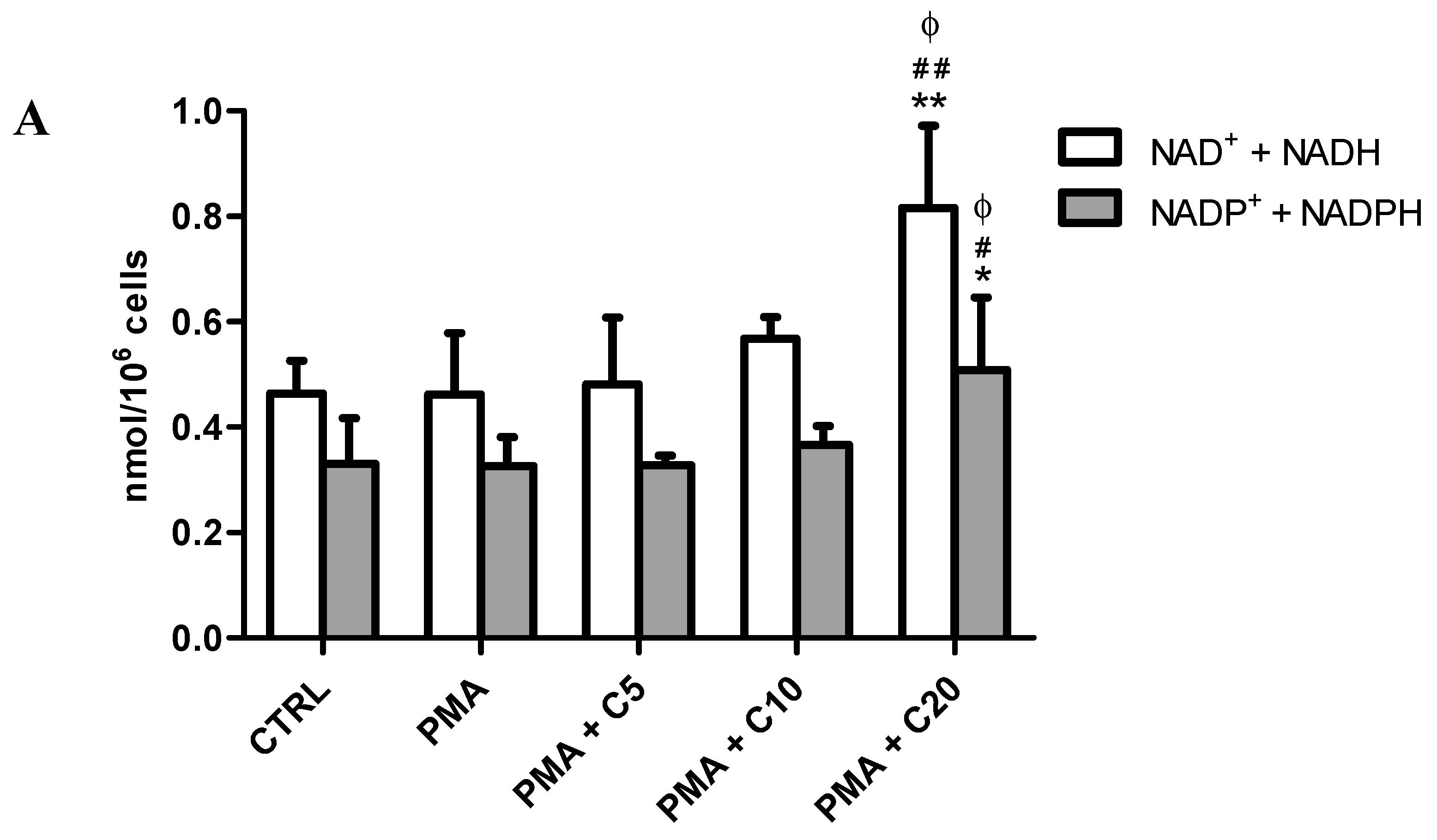 Antioxidants   Free Full-Text   Carnosine Decreases PMA