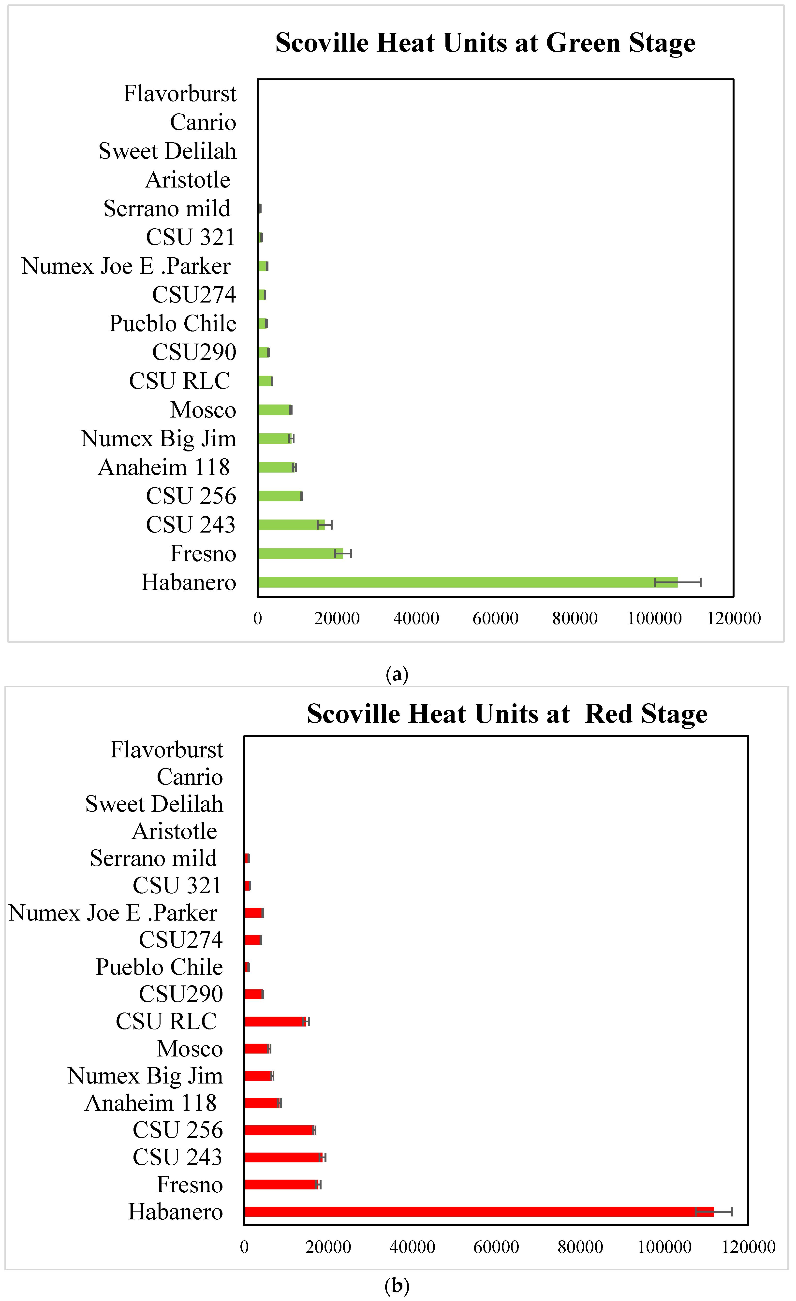 Tabelle izolazop: schärfegrad Chiliöl Test