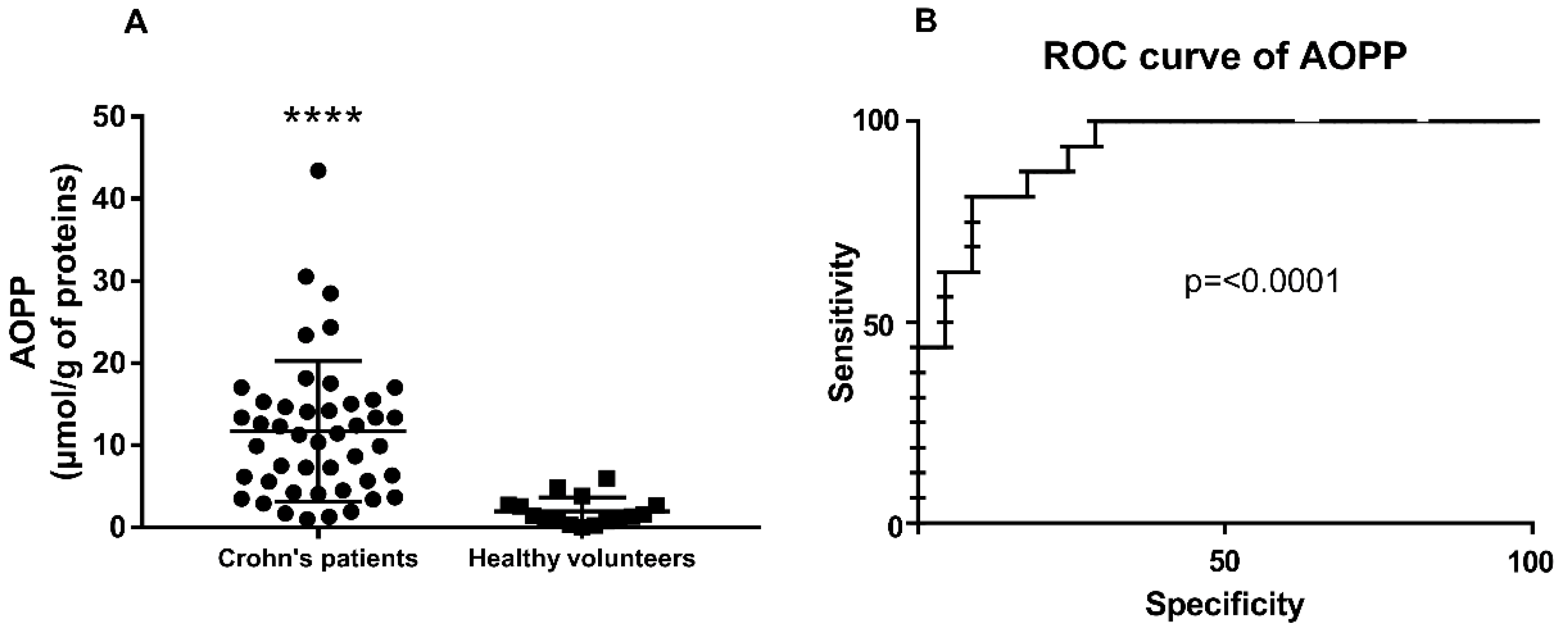 Antioxidants Free Full Text Analysis Of Oxidative Stress