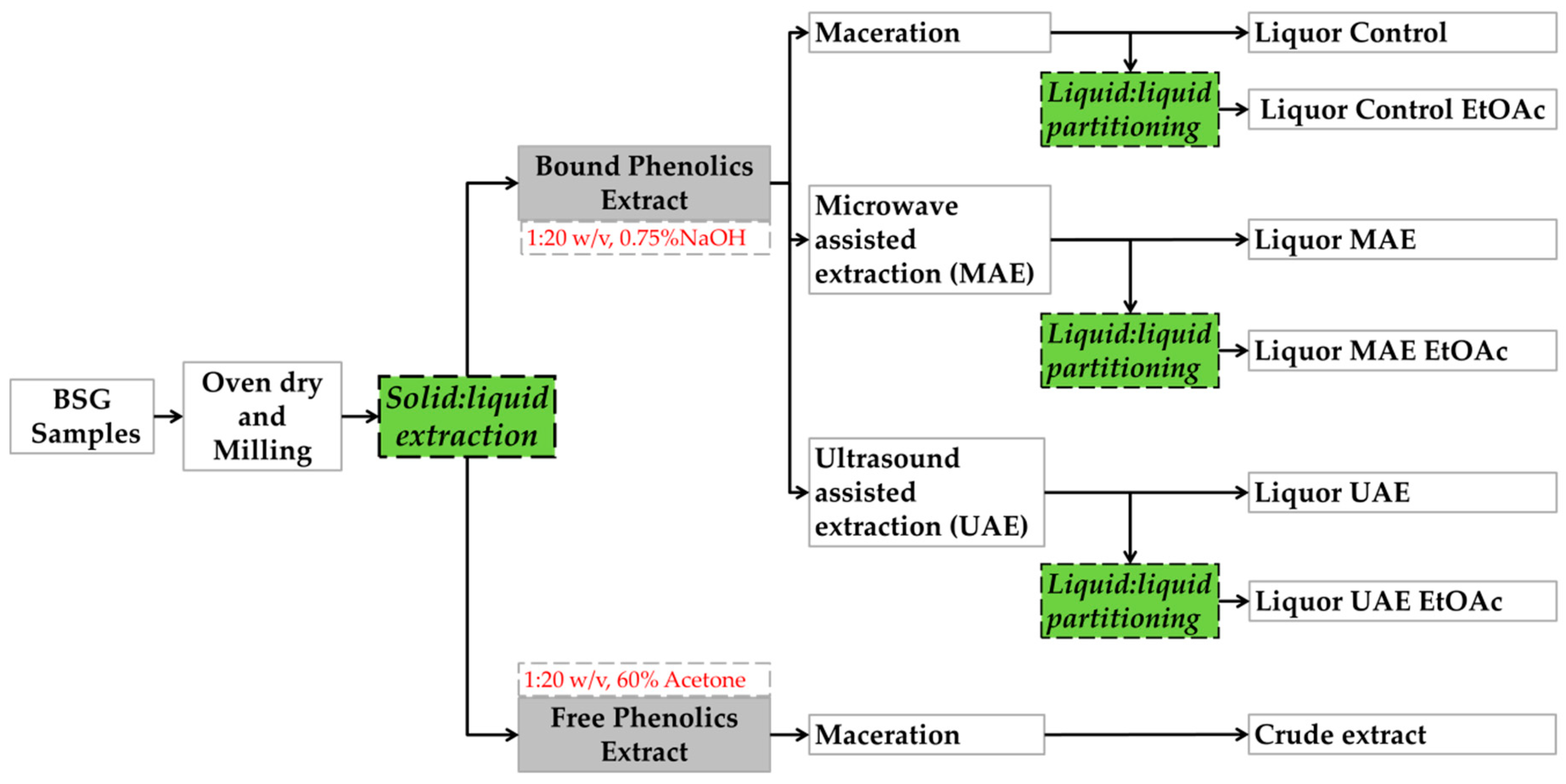 Antioxidants Free Full Text Recovery Of Polyphenols From Brewer S Spent Grains Html