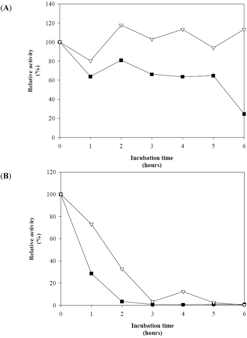 the effects of asperguillus The effect of aspergillus fumigatus infection on vitamin d receptor expression in  cystic fibrosis coughlan ca(1), chotirmall sh, renwick j,.