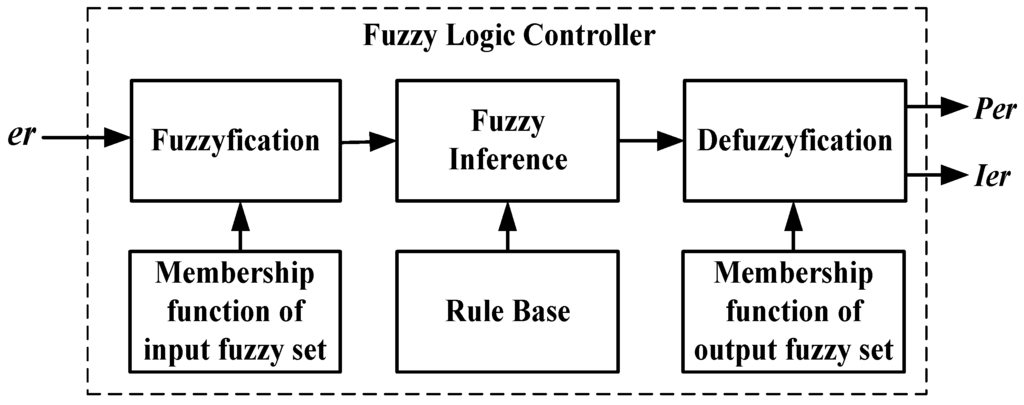 fuzzy logic block diagram  zen diagram, block diagram