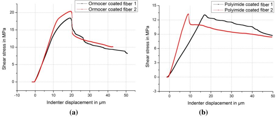 fiber brag grating in health monitoring Reliability study of fiber bragg grating strain sensors in structural health monitoring health monitoring wei zhang1, weimin chen2, xiaohua lei3, hengyi xu4.