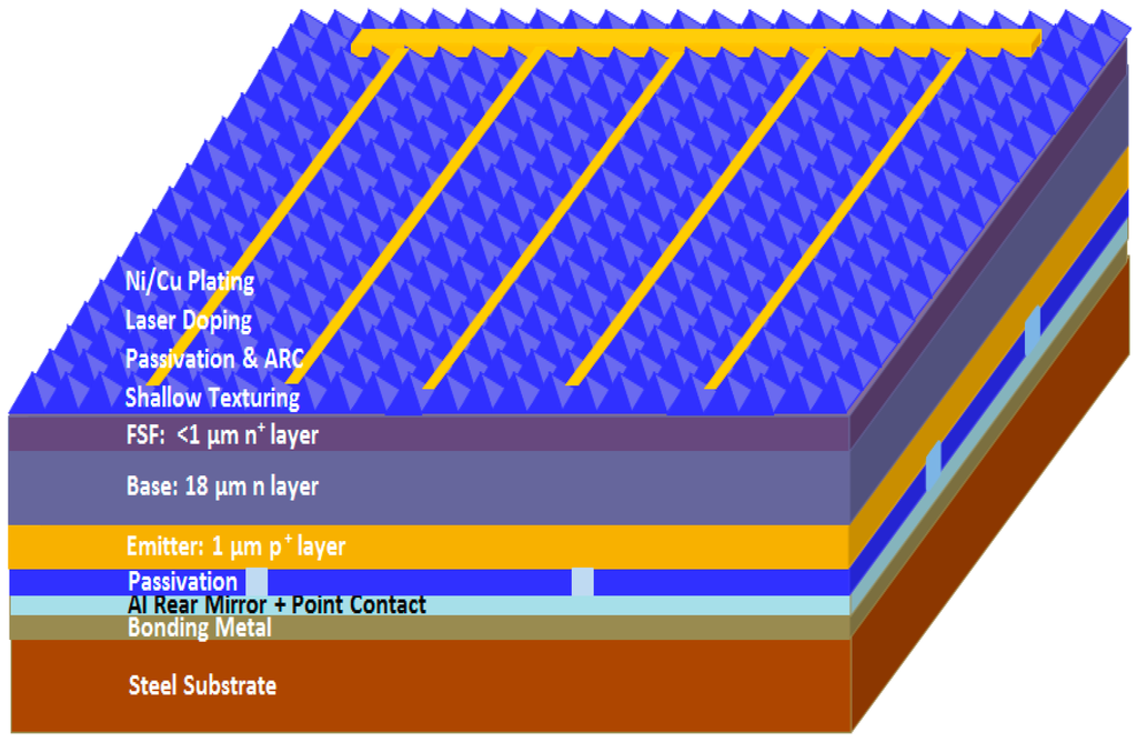 an analysis of the solar cell science Progress has been announced in the quest to overcome one of the biggest obstacles to cheap solar power a tandem solar cell exceeding 25 percent efficiency stable perovskite solar cells a step towards solar future 39 week in science the iflscience newsletter.