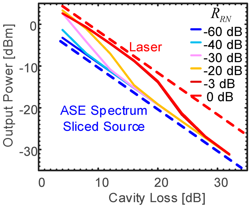 optical amplifier research paper Output power pdf of a saturated semiconductor optical amplifier: second-order noise this work was supported in part by the ist project bigband, the european network of ex- cellence epixnet, and the danish technical research council the optical amplification in the soa is assumed to take place.