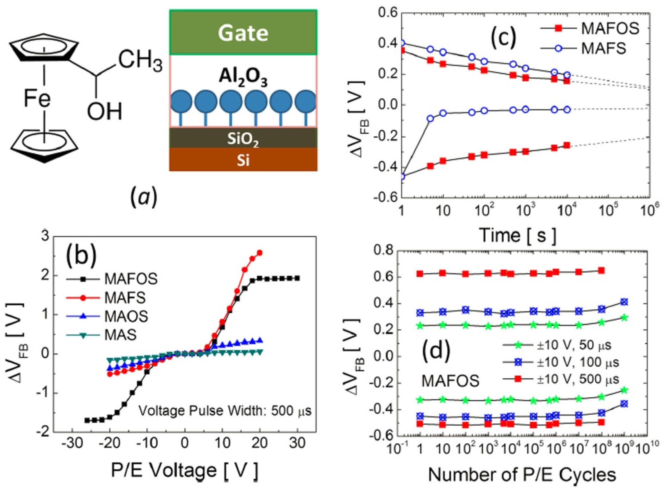 Molecular non volatile memory application of redox active molecules