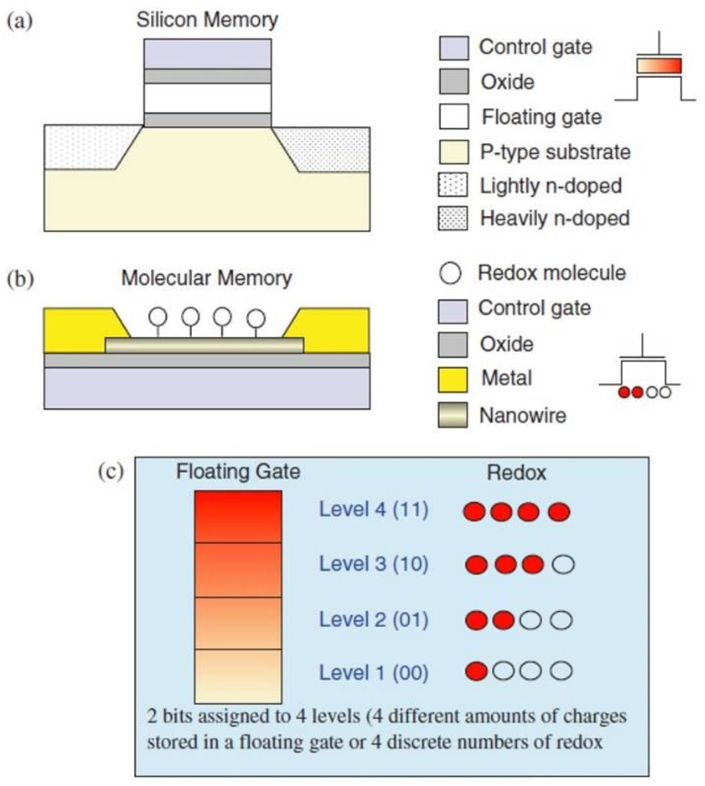 Applied Sciences | Free Full-Text | Novel Molecular Non-Volatile