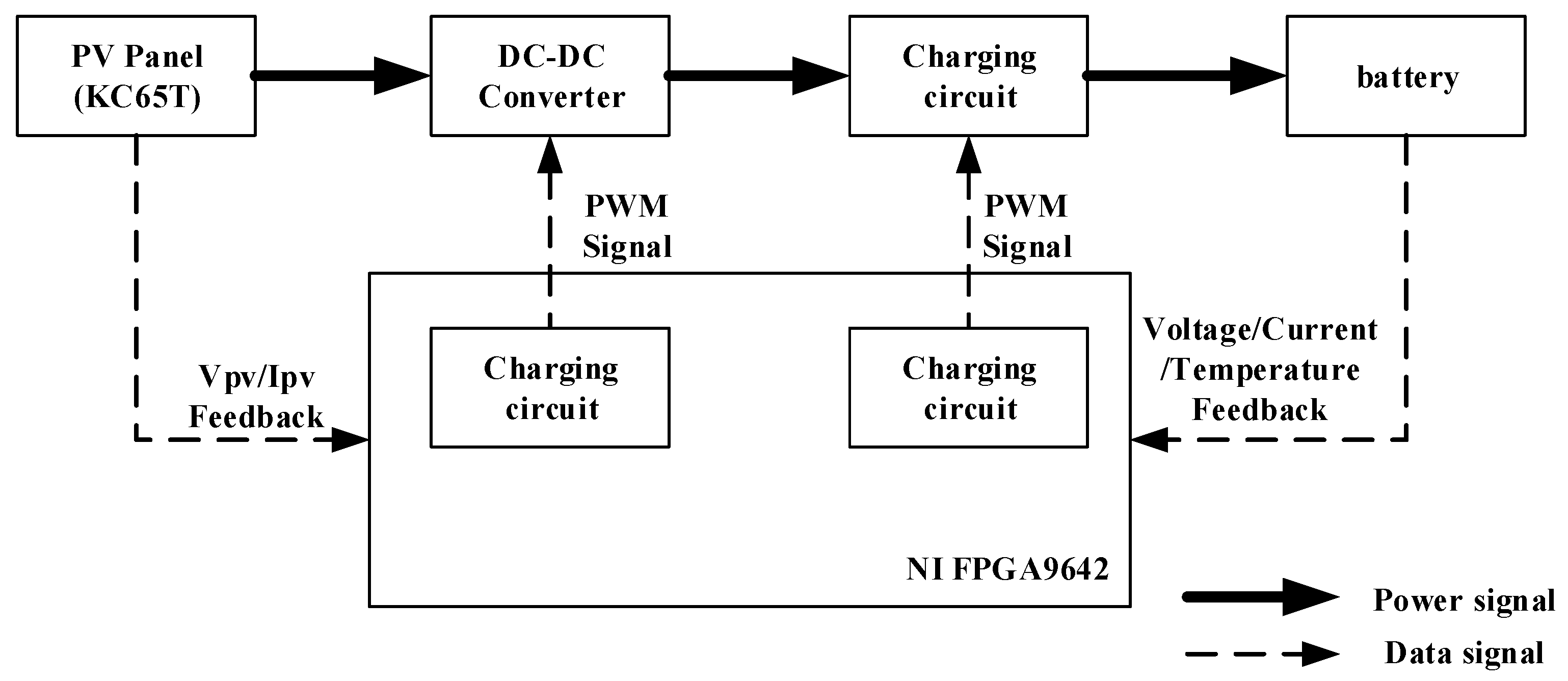 Applied Sciences Free Full Text Implementation Of Fpga Based Solar Battery Charger Circuit Diagram Applsci 06 00041 G001 1024 Figure 1 Schematic The