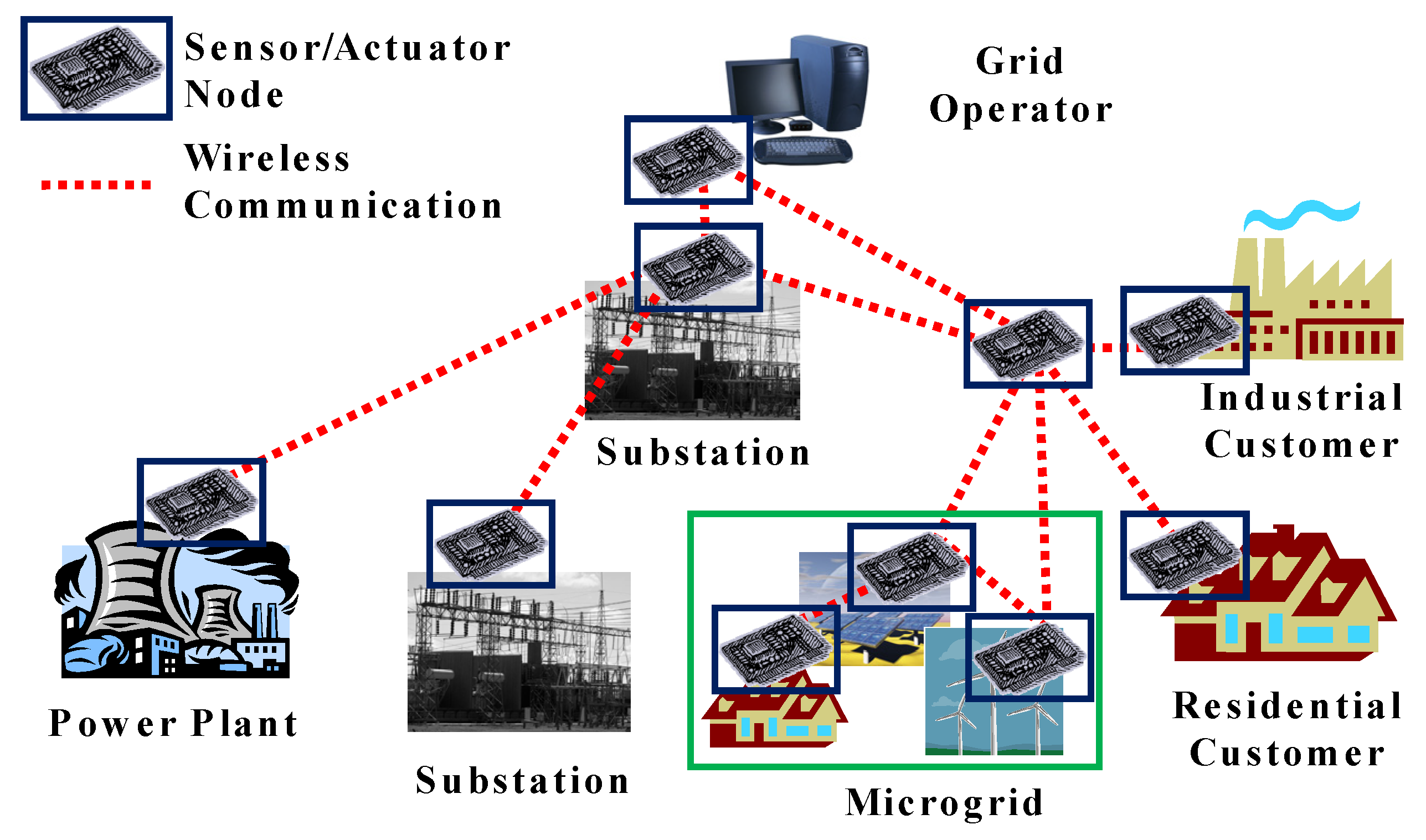 Wireless Sensors And Actuators Networks Wire Center Origami Sword Diagram Http Bannaliablogspotcom 2008 04 Applied Sciences Free Full Text Application Of Sensor Rh Mdpi Com Actuator