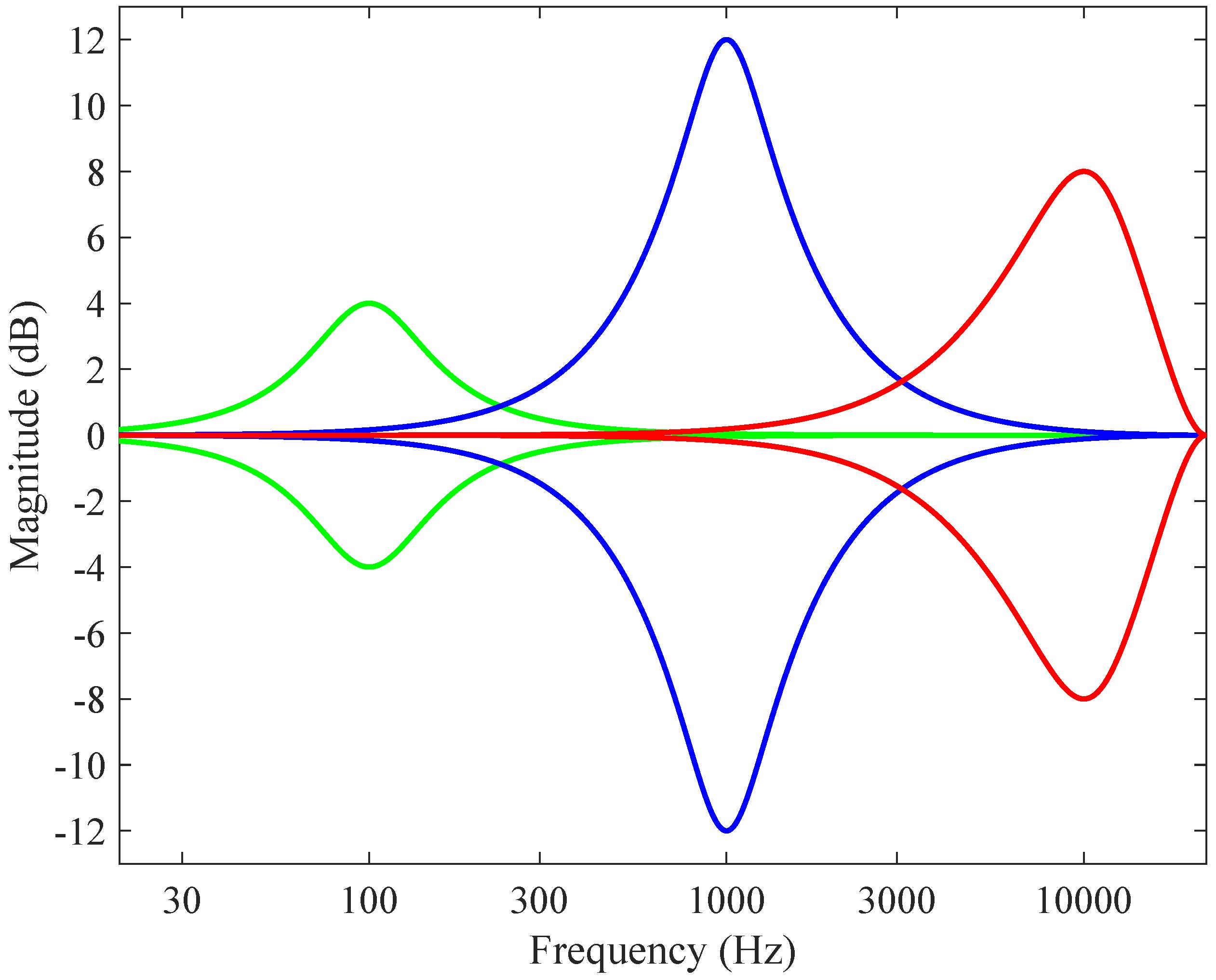 Afbeeldingsresultaat voor Complementary equalization