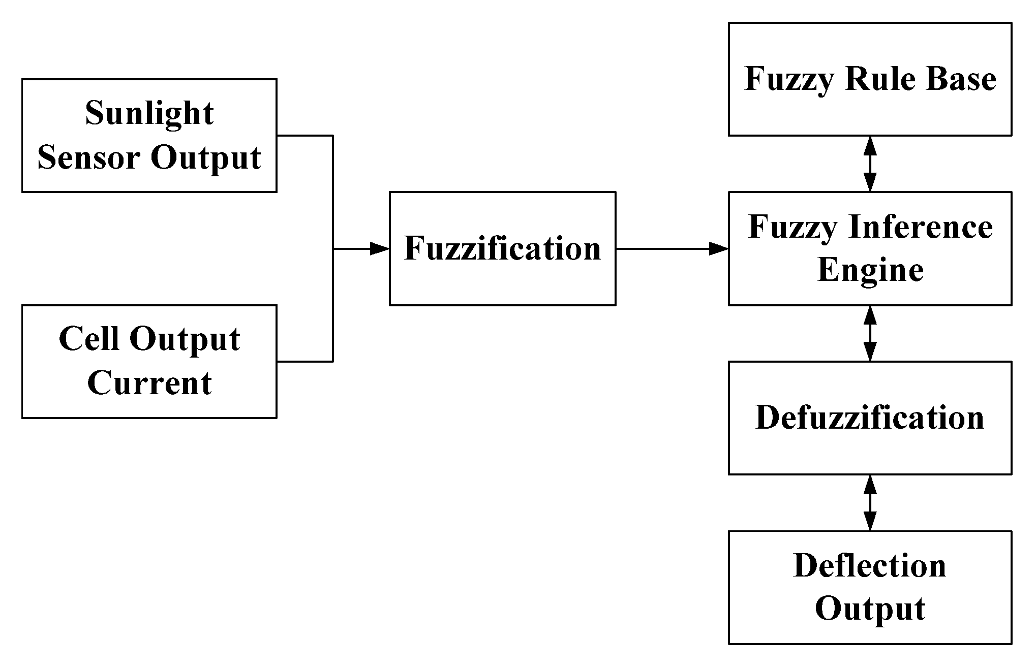 Applied Sciences Free Full Text Development Of Intelligent Fuzzy How The Proposed Electronic Solar Tracker Controller Circuit Works Applsci 06 00130 G004 1024