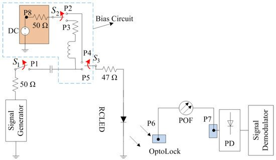 RCLED Optimization and Nonlinearity Compensation in a Polymer Optical Fiber DMT System