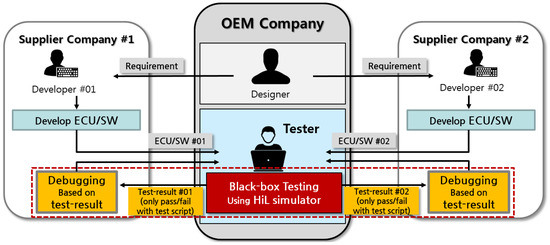 Fault Localization Method by Partitioning Memory Using Memory Map and the Stack for Automotive ECU Software Testing