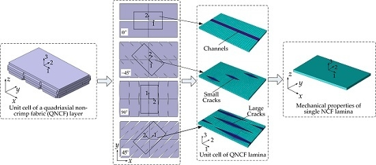 Estimation of Lamina Stiffness and Strength of Quadriaxial Non-Crimp Fabric Composites Based on Semi-Laminar Considerations