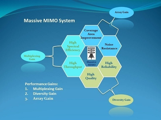 Analysis and Evaluation of Performance Gains and Tradeoffs for Massive MIMO Systems