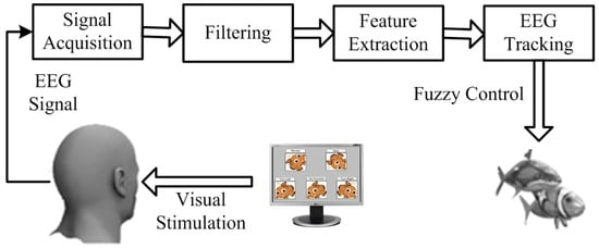 Fuzzy Tracking and Control Algorithm for an SSVEP-Based BCI System