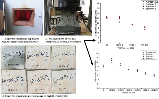 Testing of High Thermal Cycling Stability of Low Strength Concrete as a Thermal Energy Storage Material