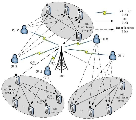 Multi-Objective Resource Allocation Scheme for D2D Multicast with QoS Guarantees in Cellular Networks