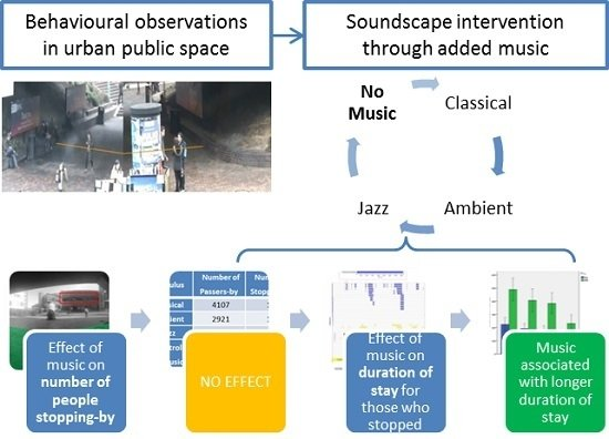 An Experimental Study on the Influence of Soundscapes on People's Behaviour in an Open Public Space