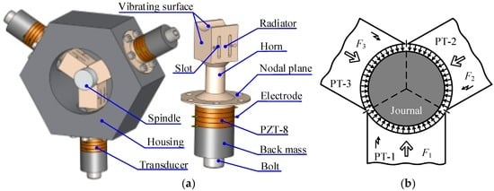 A Novel Noncontact Ultrasonic Levitating Bearing Excited by Piezoelectric Ceramics